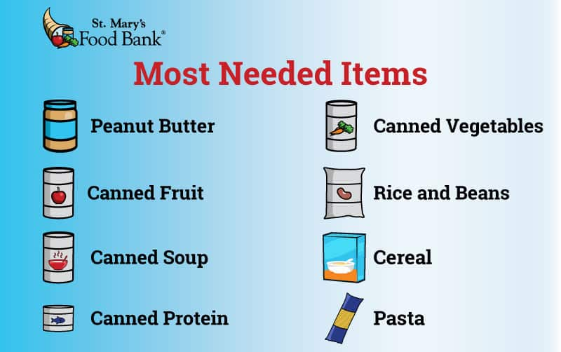 Most Needed Items